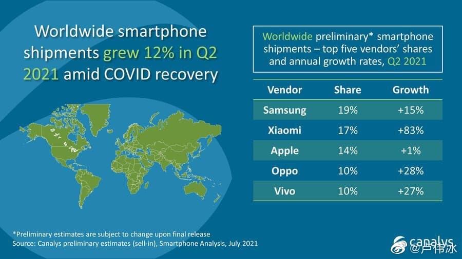 Предварительный отчет Canalys за второй квартал Xiaomi no2