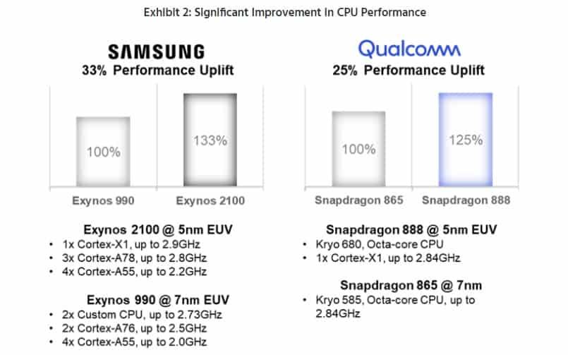 Противоположность производительности процессора Galaxy S21 3