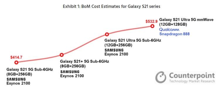 Противопоставление стоимости производства Galaxy S21 1