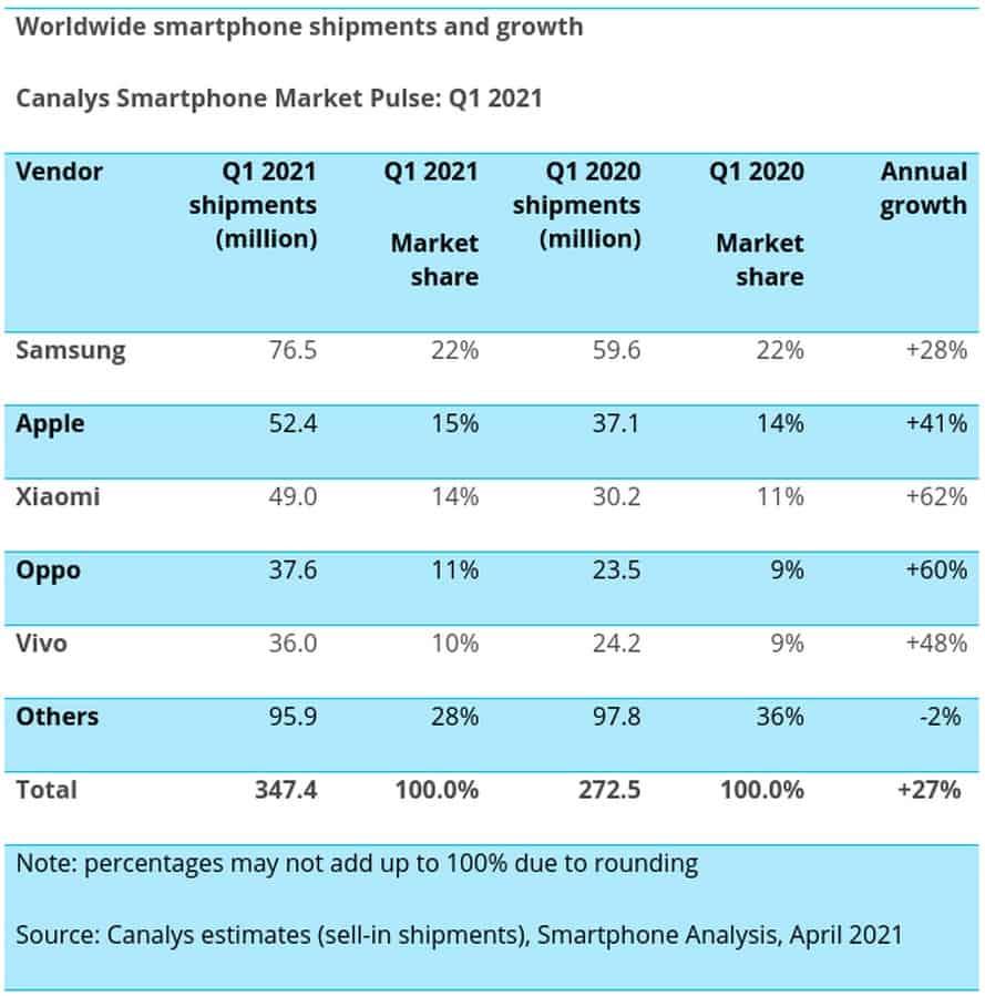 Поставки смартфонов в первом квартале 2021 года Canalys